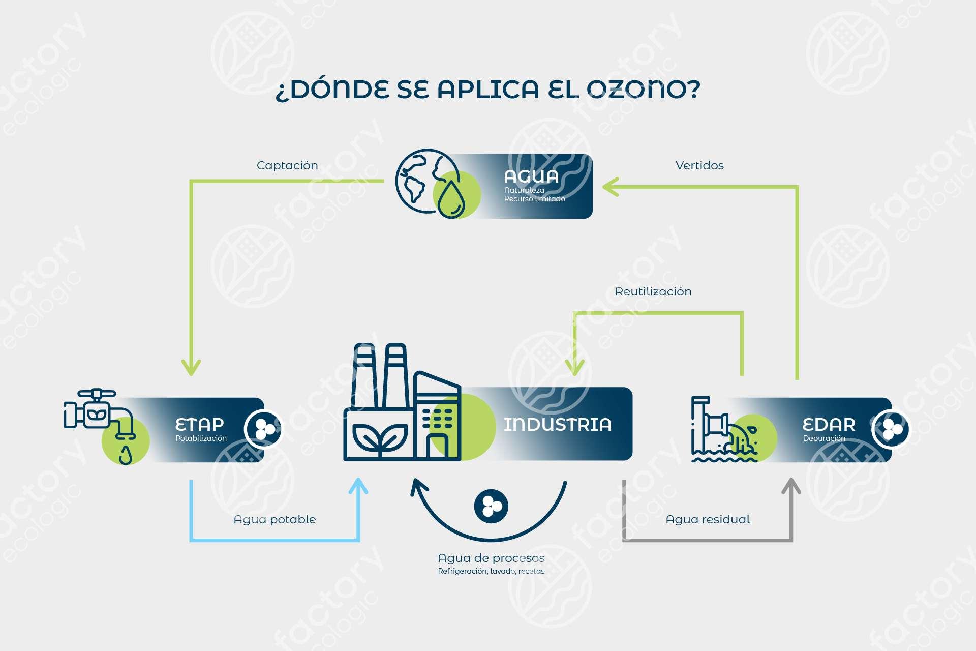 Esquepa Aplicar OZONO ETAP-EDAR_Mesa de trabajo 1